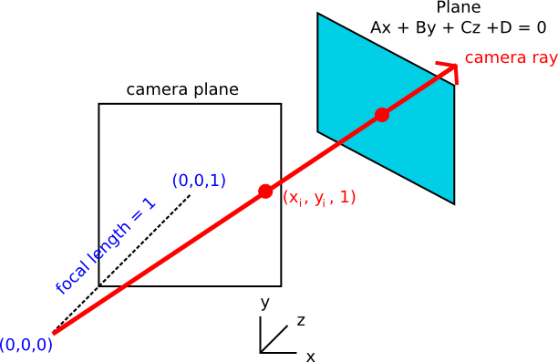 Intersection of camera ray and 3D plane