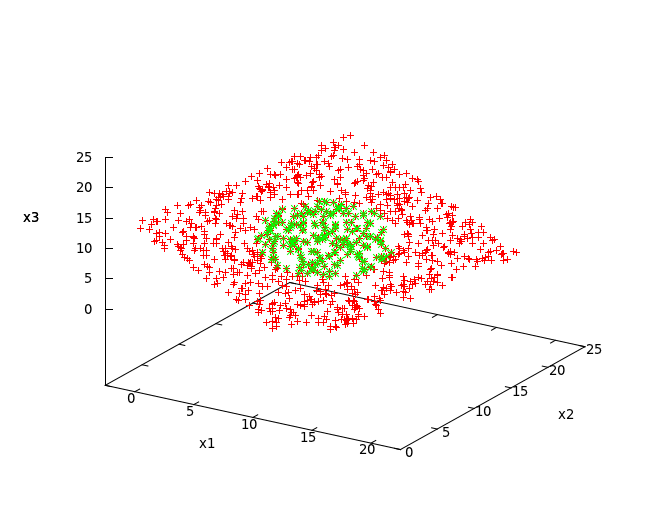 Principal Component Analysis (PCA) for data visualisation, from a