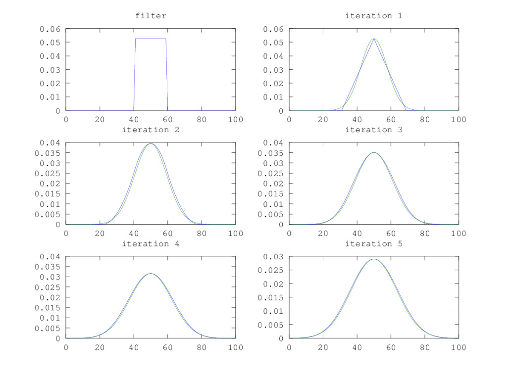 Gaussian approximation using box filter