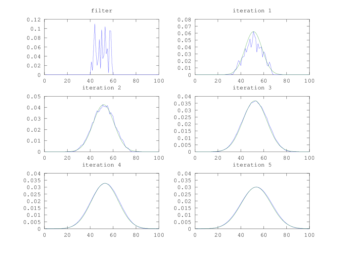Gaussian approximation using a random filter